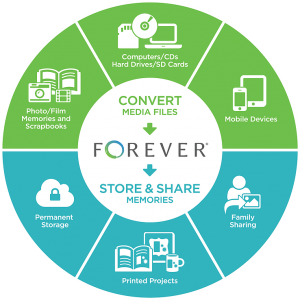 Forever Media Conversion